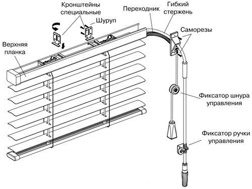 kak_ustanovit_gorizontalnye_zhalyuzi_na_plastikovye_okna_1