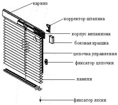 kak_ustanovit_gorizontalnye_zhalyuzi_na_plastikovye_okna_4